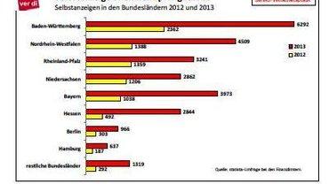 Wirtschaftspolitik aktuell Nr. 10/2014 - Steuerehrlich mit Druck - Ausschnitt