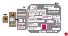 Entwicklung der Tarifvielfalt im Telekom-Konzern