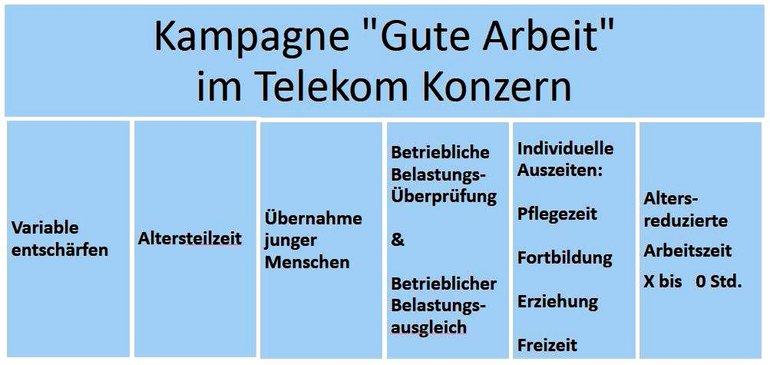 Kampagne Gute Arbeit im Telekom-Konzern