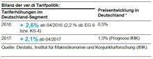 Bilanz der ver.di Tarifpolitik - Übersicht aus Tarifinfo 16