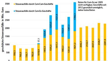 Größter Steuerbetrug in der Geschichte Deutschlands