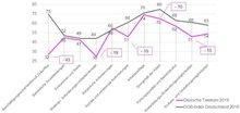 DGB-Index-Werte (Punkte) im Vergleich: Telekom 2019 und Gesamtwirtschaft 2018