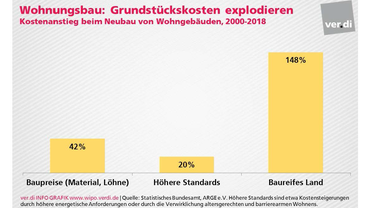 Wohnungsbau: Grundstückskosten explodieren